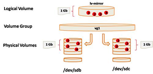 LVM-Mirroring-Eng