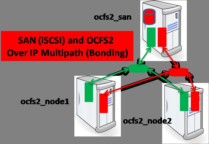 SAN-OCFS2-Bonding