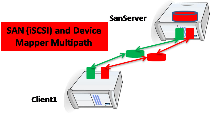 San Iscsi And Device Mapper Multipathing Wadhah Daouehi