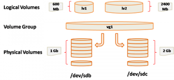 LVM Mirroring: Protect your data from a disk failure !