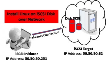 Part 1: Install Linux Server on iSCSI disk over Network