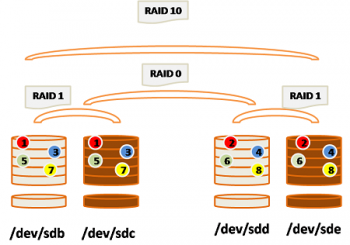 RAID: How to Set Up RAID 0, 1, 5 and 10 in CentOS&RedHat and Ubuntu&Debian!