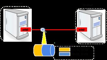 VLAN: Set up 802.1q VLAN trunk in CentOS & RedHat
