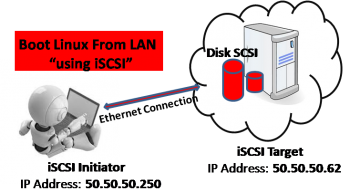 Part 2: Boot Linux Server from LAN using iSCSI