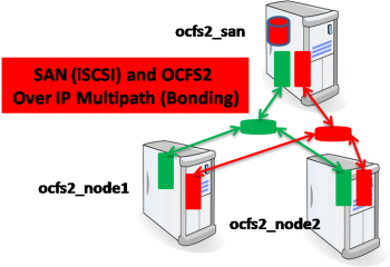 SAN and OCFS2 over IP Multipathing (bonding) on two Ethernet cards
