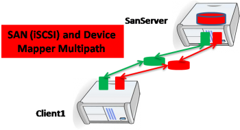 SAN (iSCSI) and Device-Mapper Multipathing !