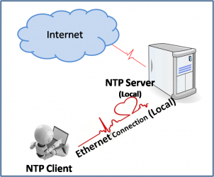 Set up NTP Server on Linux Server