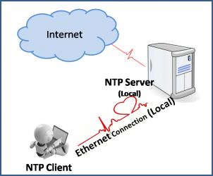 Set up NTP Server on Linux Server
